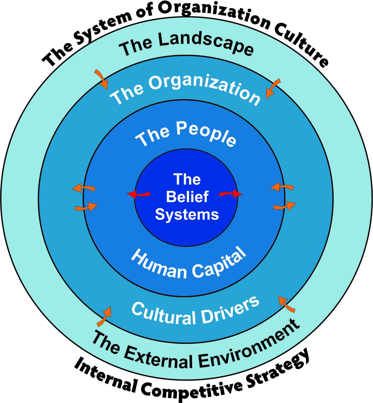 Culture Model Framework