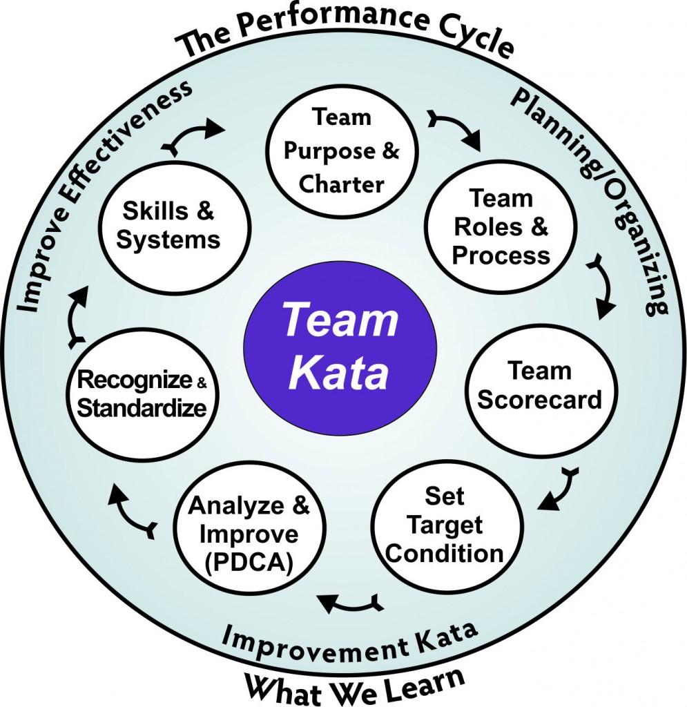 Team Kata1
