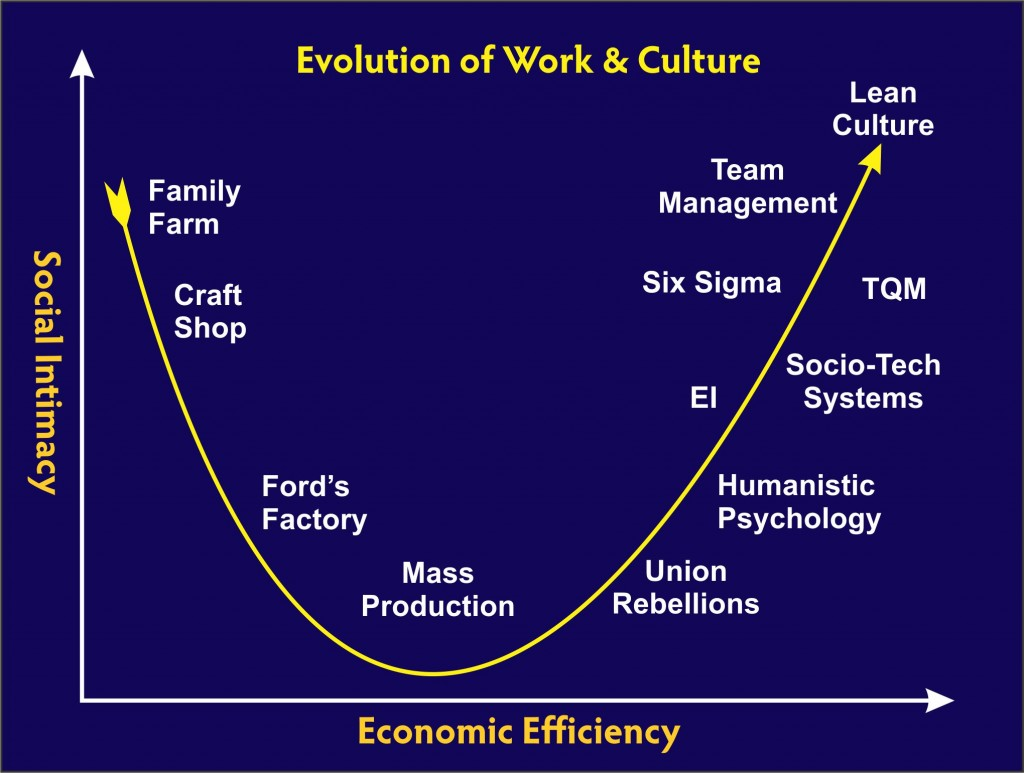 Evolution of Work Systems
