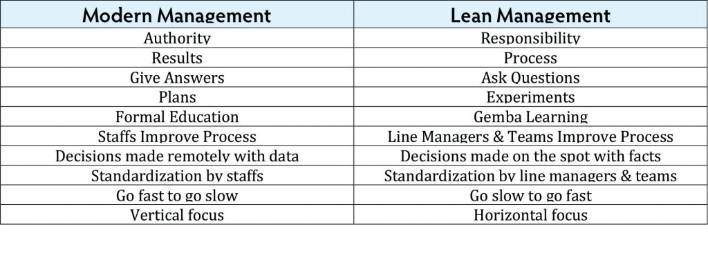 Lean management systems