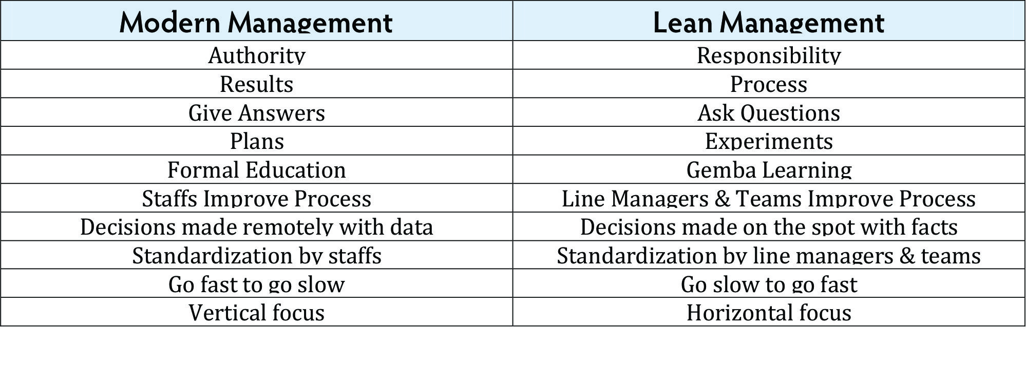 The Practice Of A Lean Management Systems Achieving
