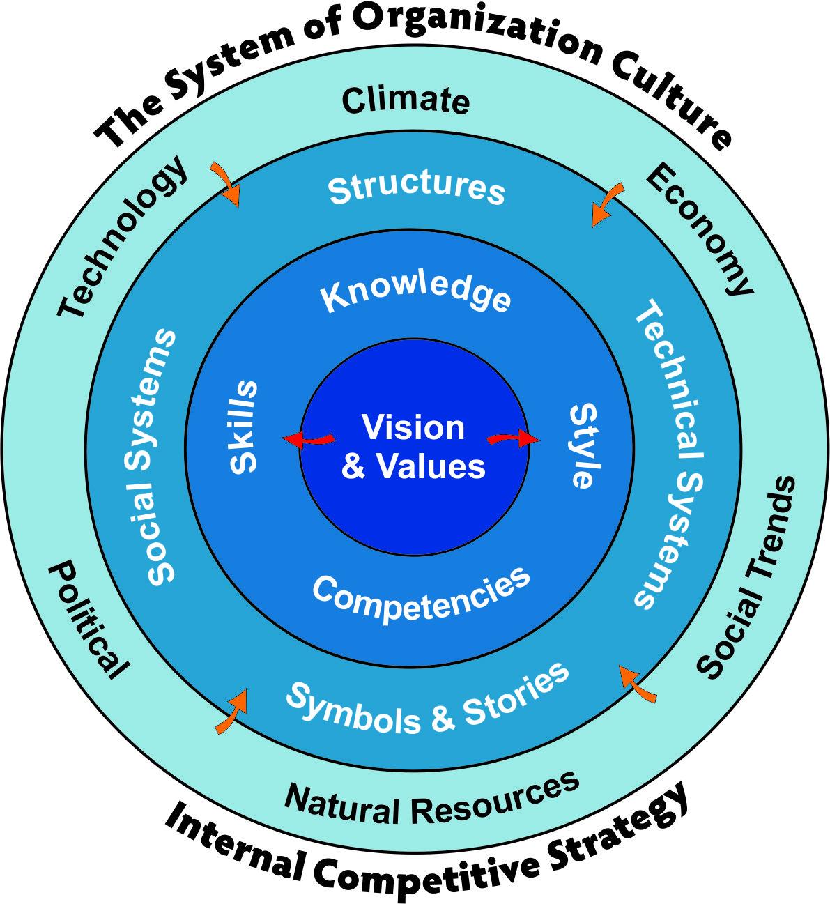 Culture Model