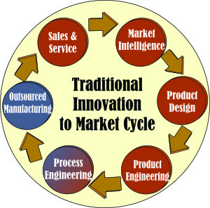 Innovation to Market Cycle1
