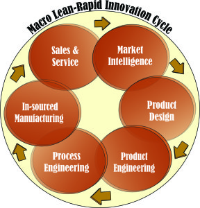 Innovation to Market Cycle2