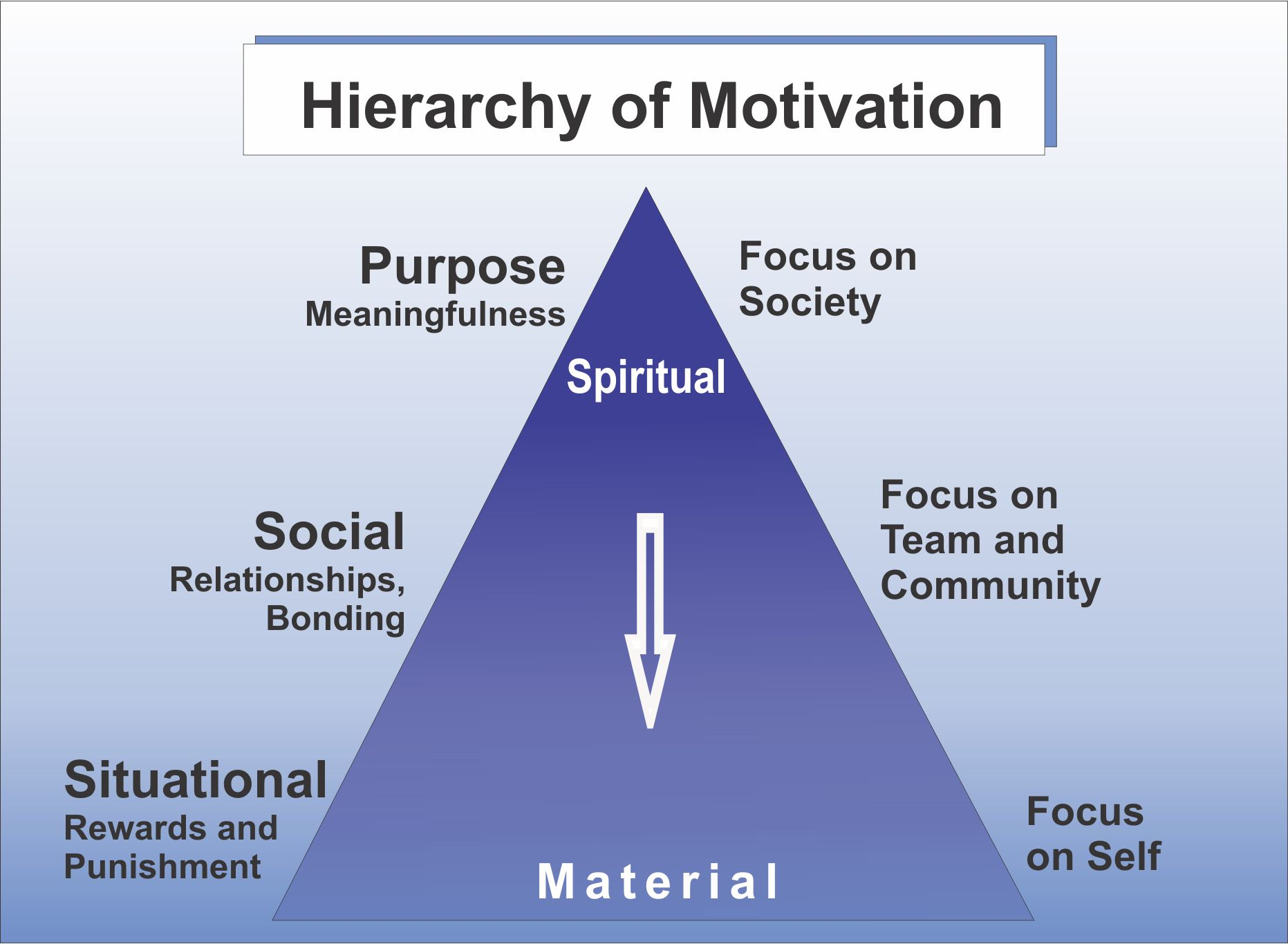 The Lean System of Motivation