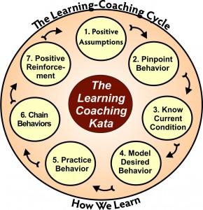 Coaching Kata