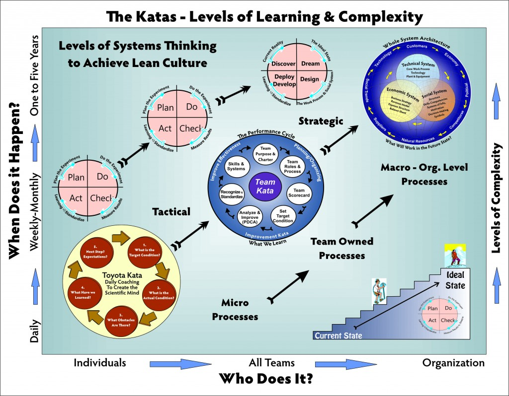Cycles of Learning