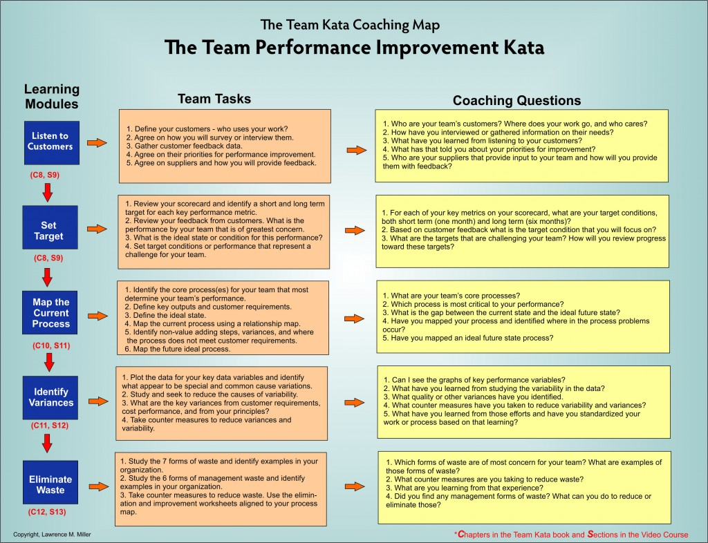 Learning-Coaching Map - 3