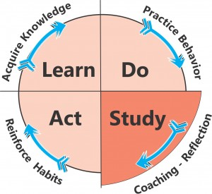Learning System4
