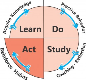 Learning System5