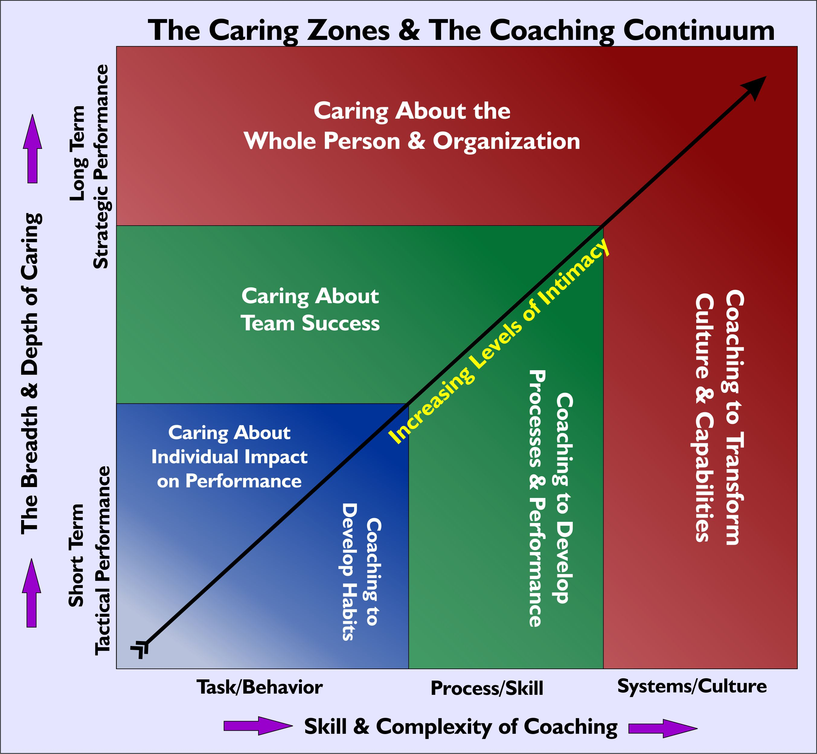 Coaching and The Caring Continuum