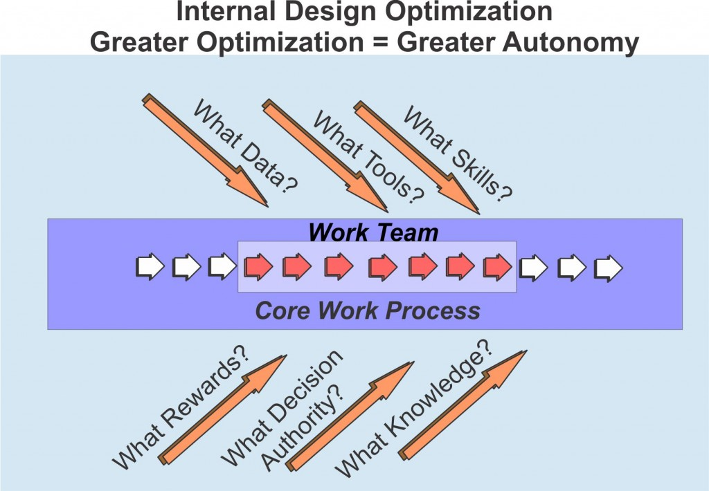 Designing Team Structure- Internal Optimization
