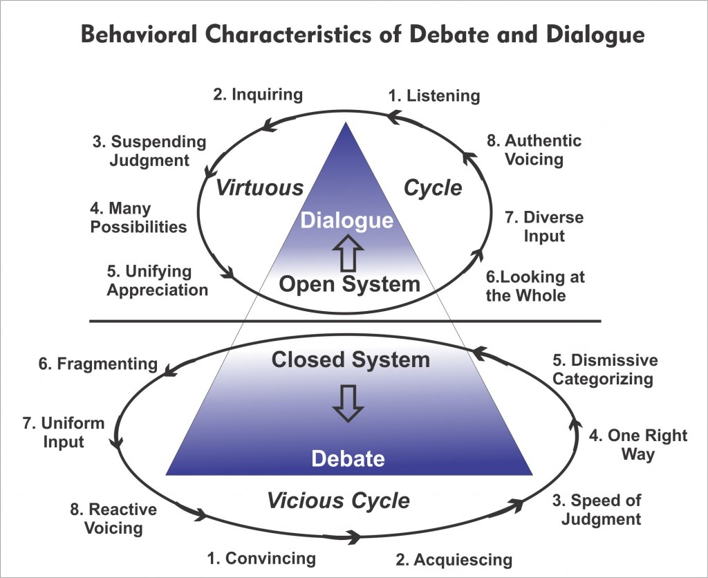 Dialogue Behavioral Characteristics