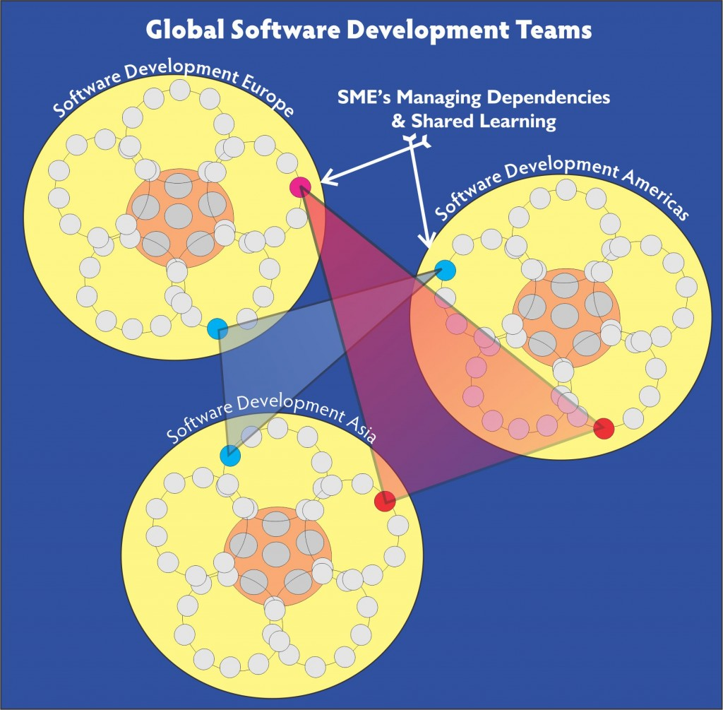 Team Structures web
