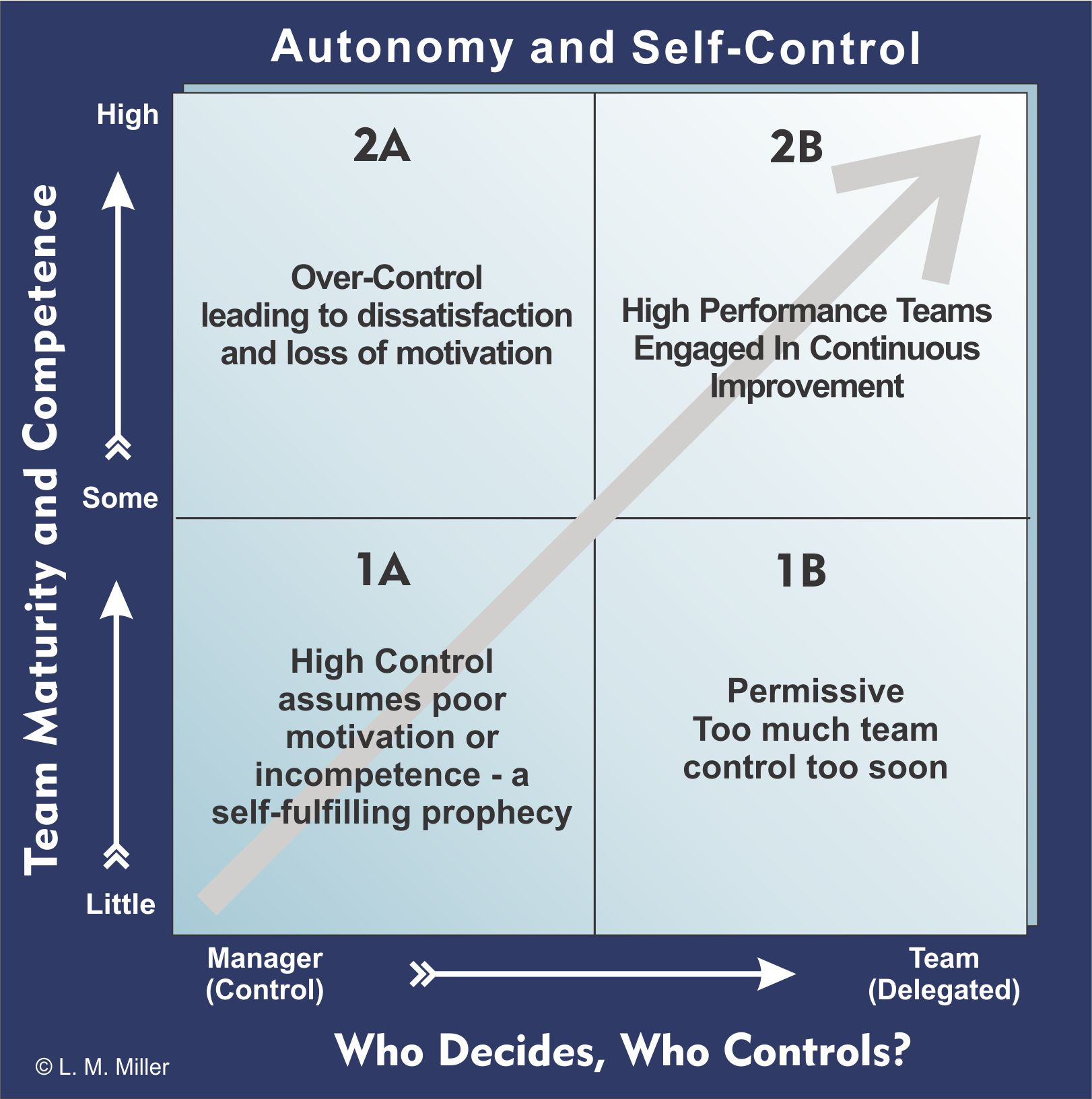 Get the Most from Your Teams: Optimize Autonomy and Self-Control