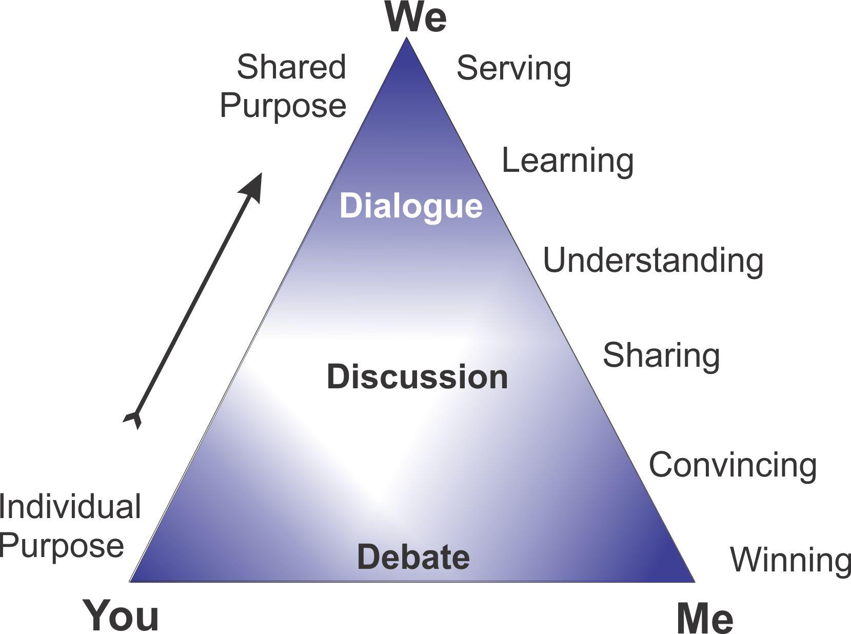 Drop the Debates, Begin the Dialogues