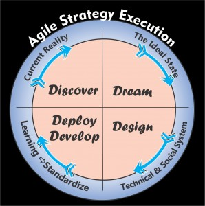 Agile Strategy Execution