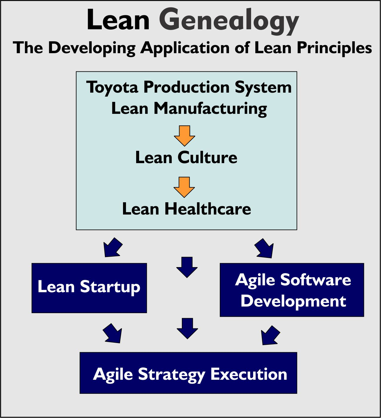 Agile Strategy Execution – Genealogy and Principles