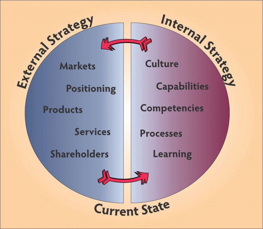 Internal and External Strategy