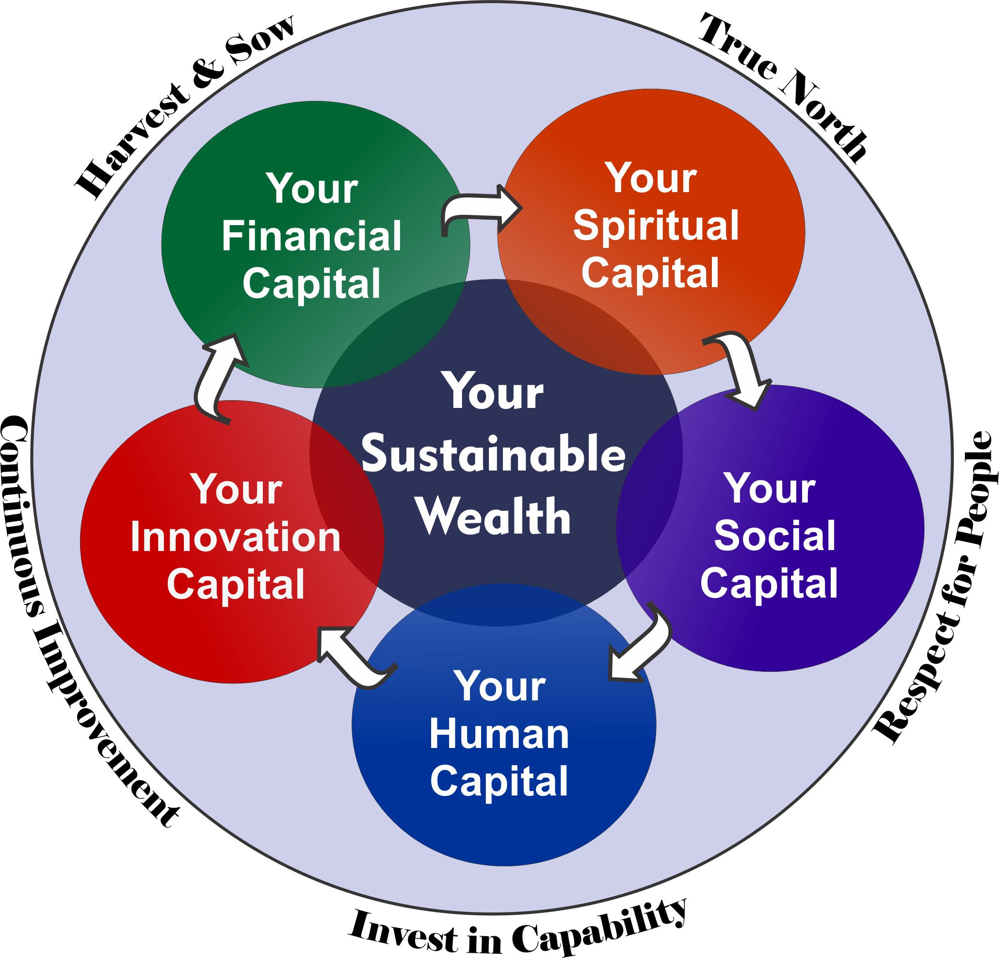 Creating Sustainable Wealth in Your Life and in Your Business