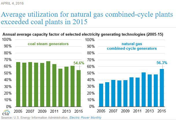 coal-utilization
