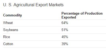export-agriculture