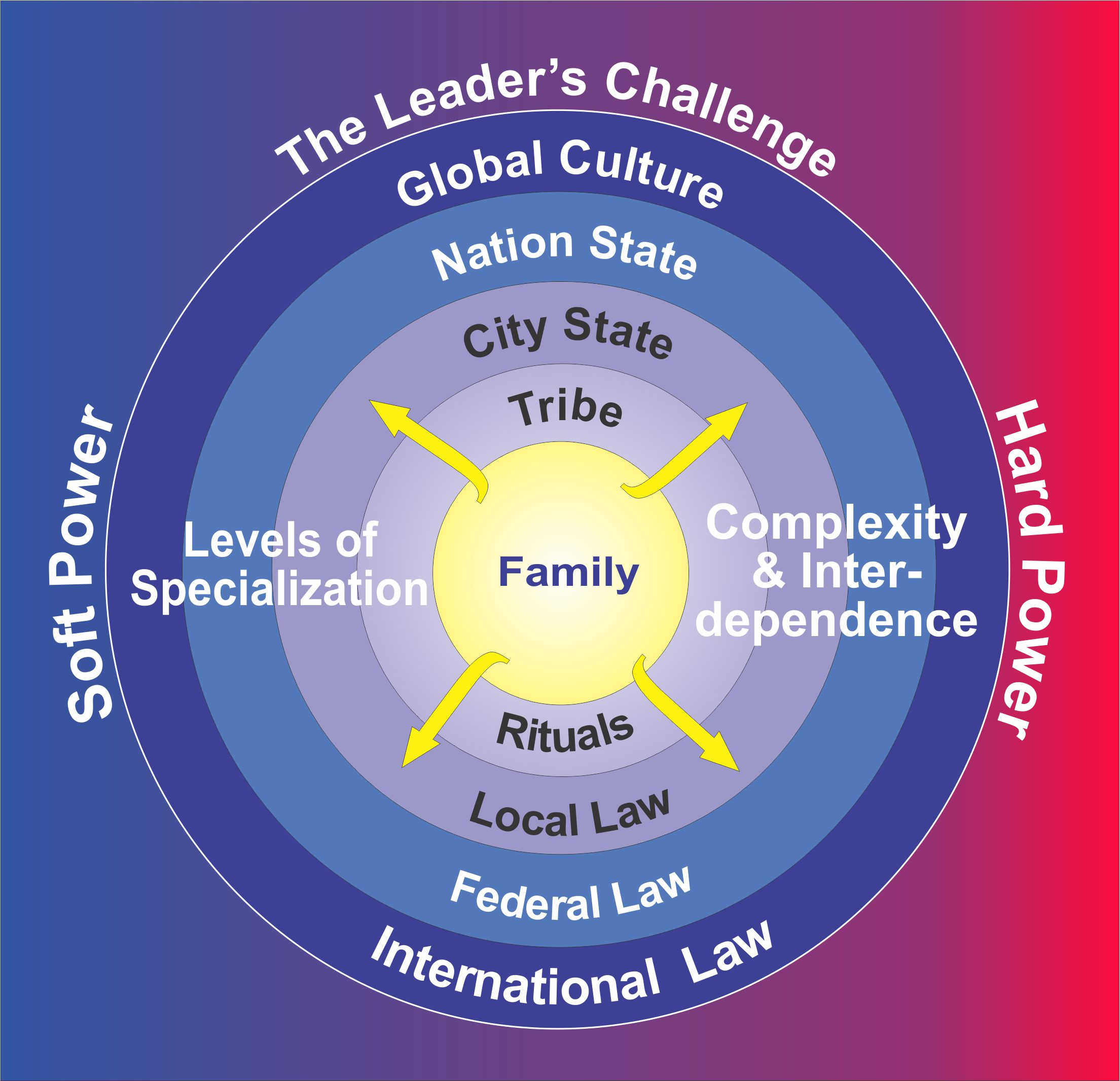 The Ten Virtues of Leadership for a Collaborative World