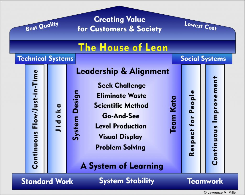 Front and Center - Leadership Critical To Managing Change