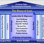 Lean Culture, Lean Leadership and Change Management