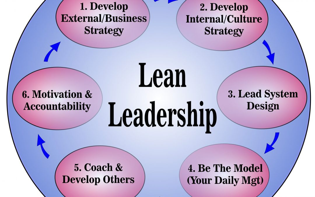 Lean Leadership – The Dance to the Rhythm of Challenge and Response