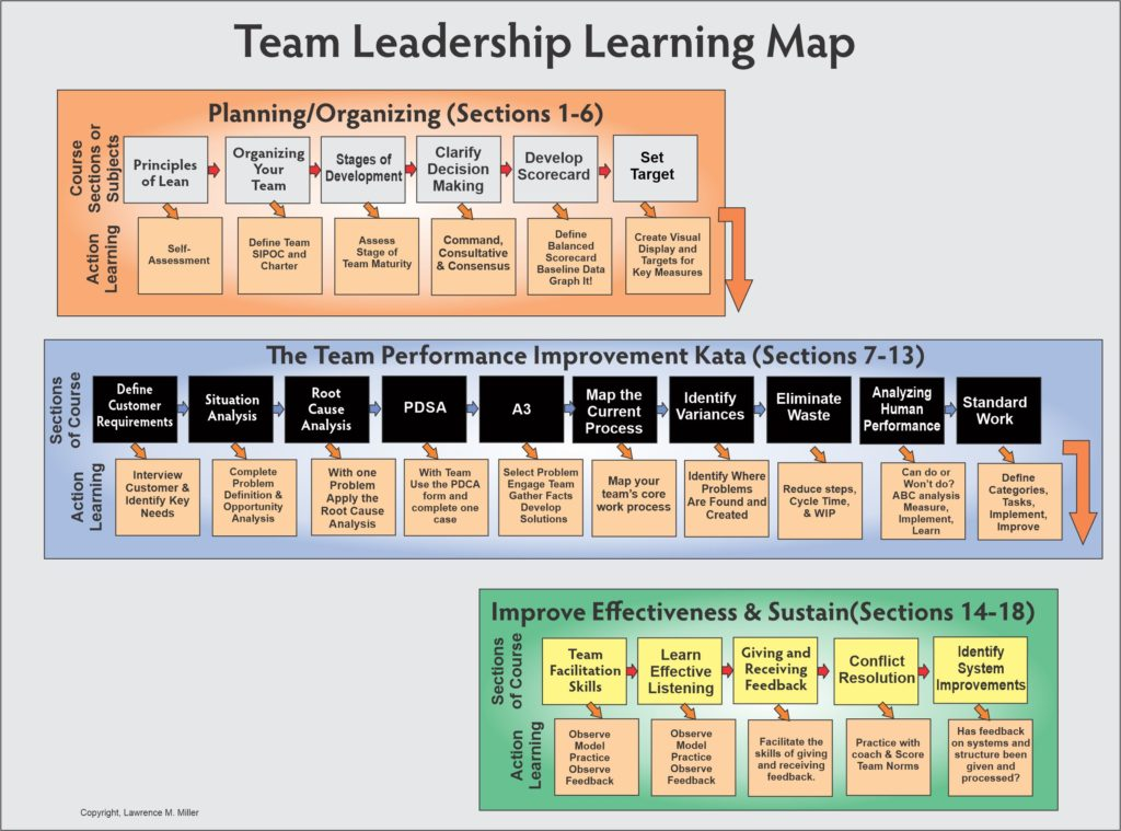 Team Leadership Learning Map