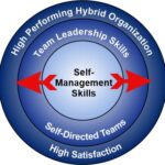 Your Path to Self-Management – the Hybrid Organization